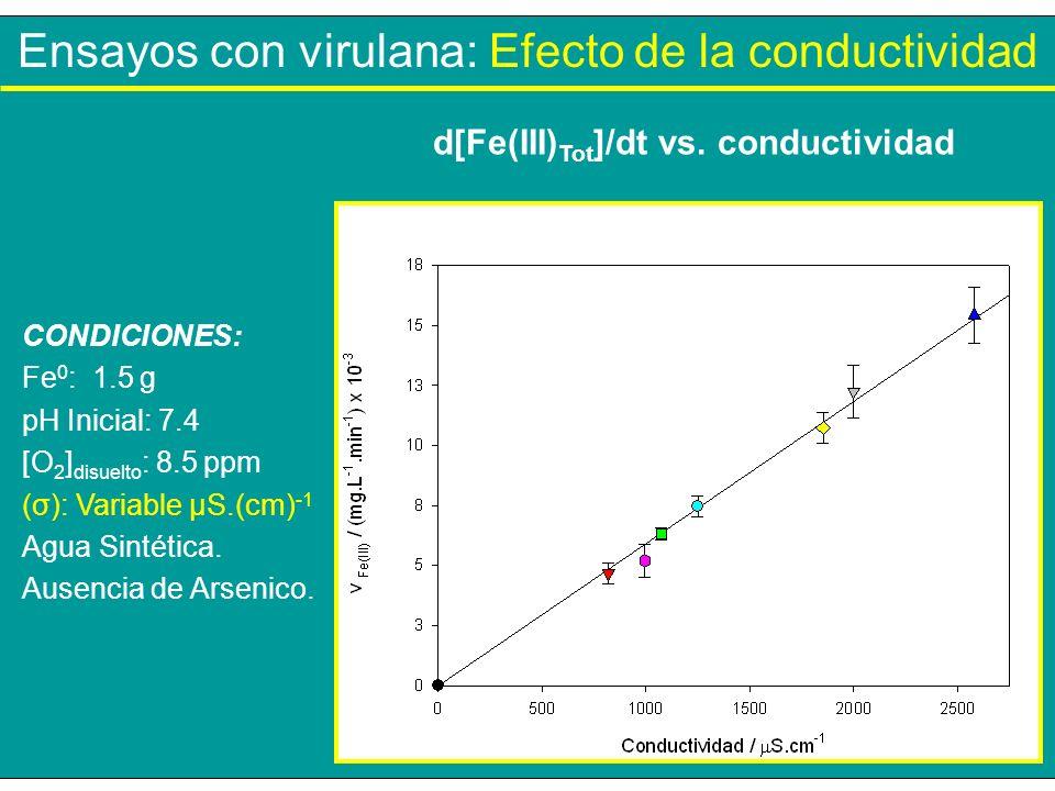 d[Fe(III)Tot]/dt vs. conductividad